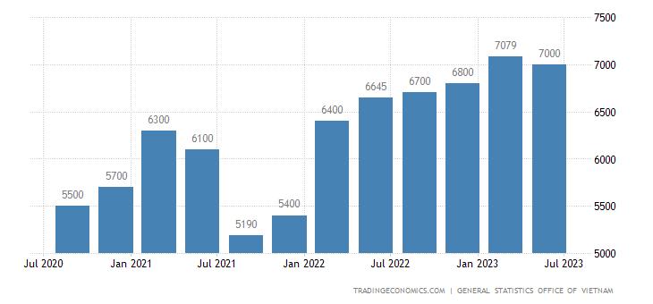 Vietnam Average Monthly Wages | 2019 | Data | Chart | Calendar