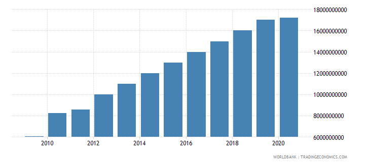 vietnam workers remittances and compensation of employees received us dollar wb data