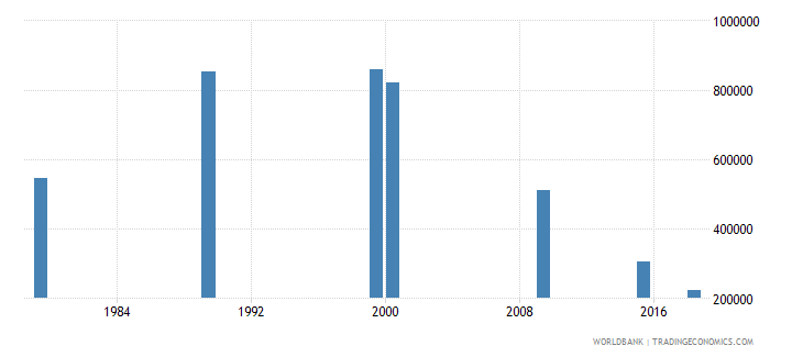 vietnam youth illiterate population 15 24 years both sexes number wb data