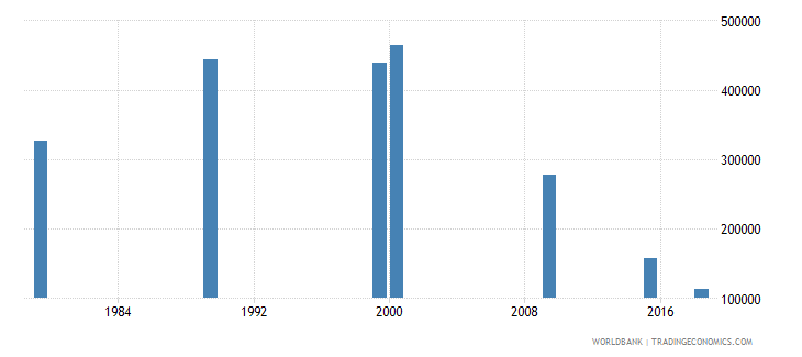vietnam youth illiterate population 15 24 years female number wb data
