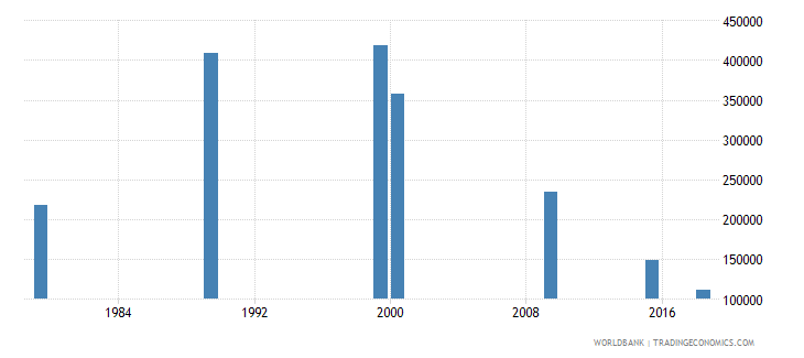 vietnam youth illiterate population 15 24 years male number wb data