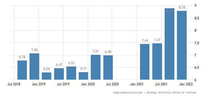 Vietnam Youth Unemployment Rate