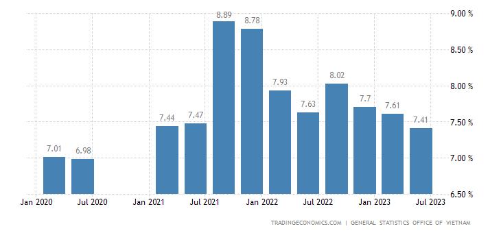 Vietnam Youth Unemployment Rate