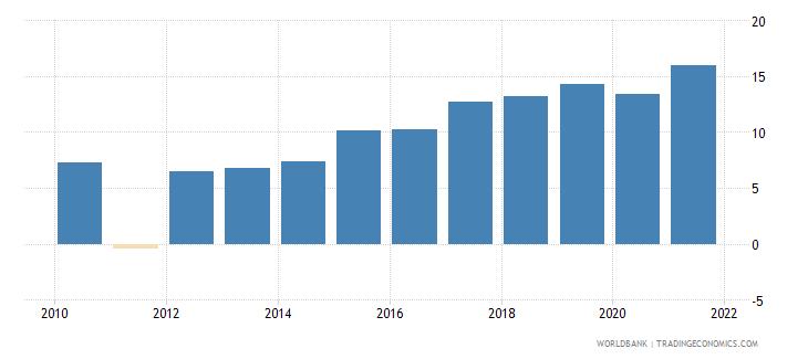 west bank and gaza adjusted savings gross savings percent of gni wb data