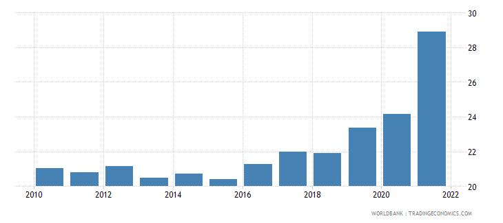 west bank and gaza bank accounts per 1000 adults wb data