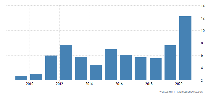 west bank and gaza claims on central government etc percent gdp wb data