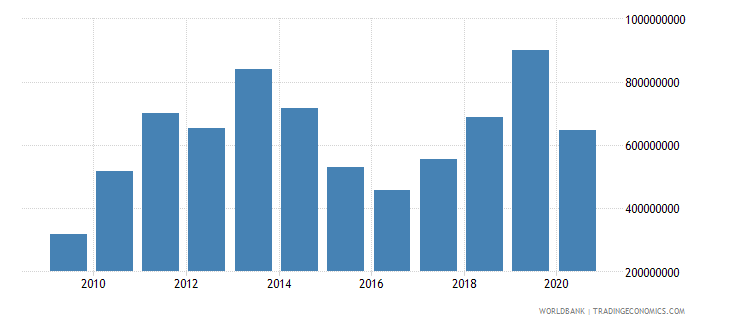 west bank and gaza commercial service exports current us$ wb data