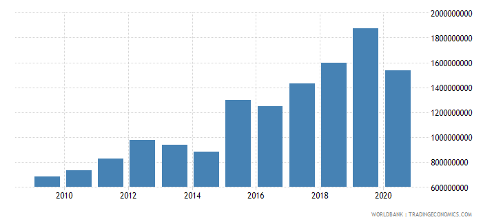 west bank and gaza commercial service imports current us$ wb data