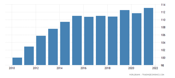 west bank and gaza consumer price index 2005  100 wb data