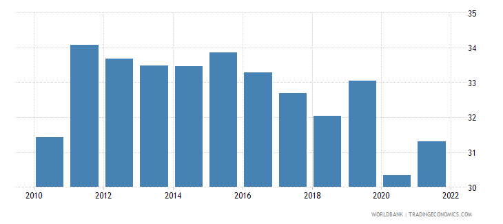 west bank and gaza employment to population ratio 15 total percent wb data