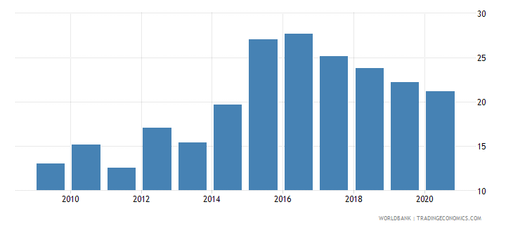west bank and gaza food exports percent of merchandise exports wb data