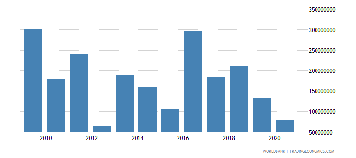 west bank and gaza foreign direct investment net inflows bop current us$ wb data