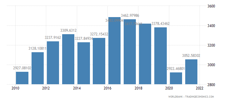 west bank and gaza gdp per capita constant lcu wb data