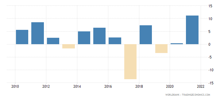west bank and gaza general government final consumption expenditure annual percent growth wb data