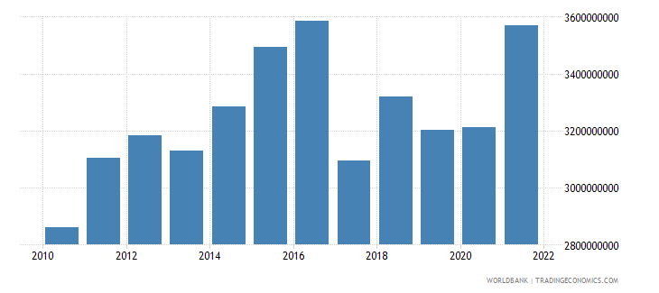 west bank and gaza general government final consumption expenditure constant lcu wb data