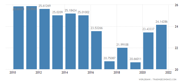 west bank and gaza general government final consumption expenditure percent of gdp wb data