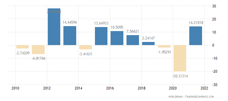 west bank and gaza gross capital formation annual percent growth wb data