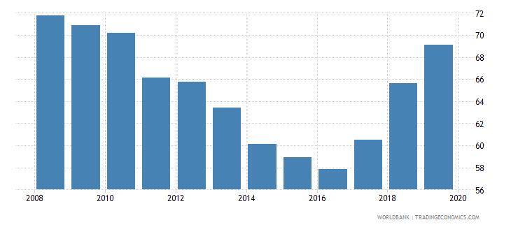west bank and gaza gross enrolment ratio upper secondary male percent wb data