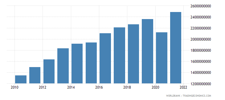 west bank and gaza gross national expenditure current lcu wb data