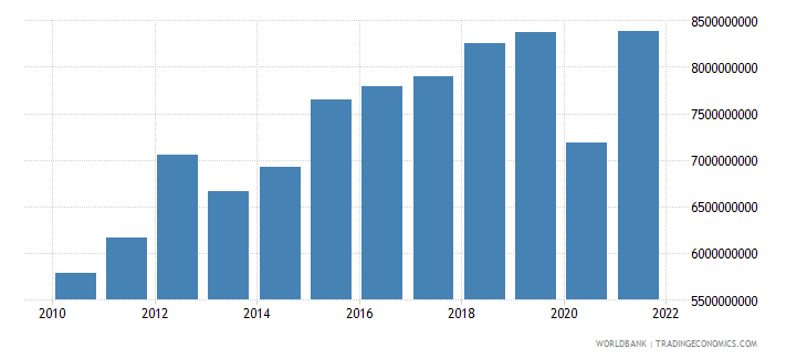 west bank and gaza imports of goods and services constant lcu wb data