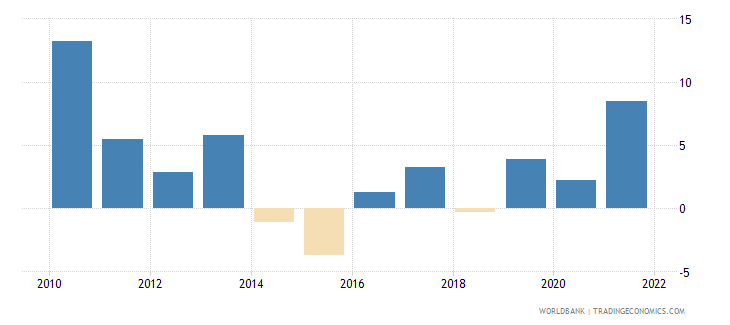 west bank and gaza inflation gdp deflator linked series annual percent wb data