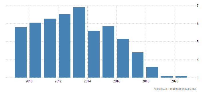 west bank and gaza interest rate spread lending rate minus deposit rate percent wb data