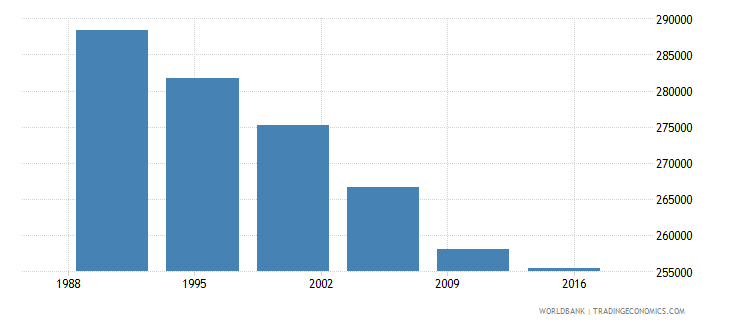 west bank and gaza international migrant stock total wb data