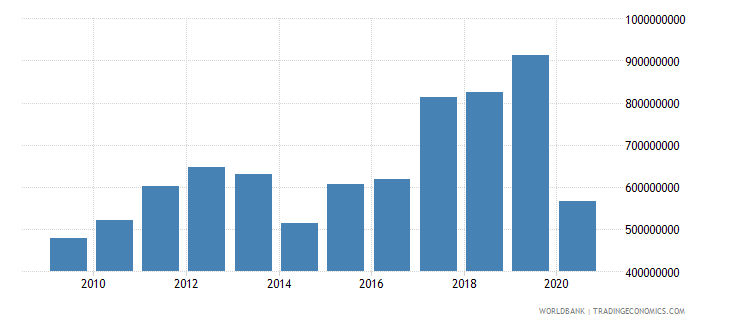 west bank and gaza international tourism expenditures current us$ wb data