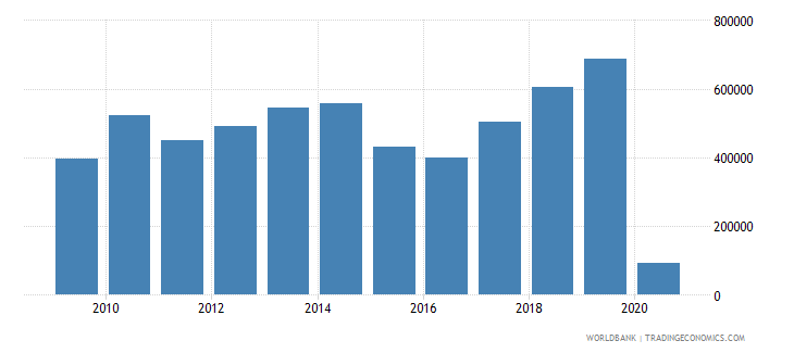 west bank and gaza international tourism number of arrivals wb data