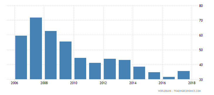 west bank and gaza liquid assets to deposits and short term funding percent wb data