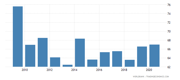 west bank and gaza manufactures exports percent of merchandise exports wb data