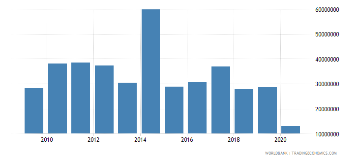 west bank and gaza net bilateral aid flows from dac donors australia current us$ wb data