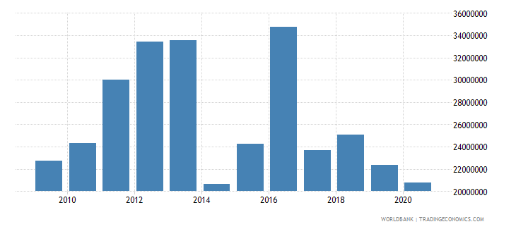 west bank and gaza net bilateral aid flows from dac donors belgium current us$ wb data