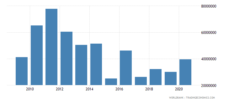 west bank and gaza net bilateral aid flows from dac donors canada current us$ wb data