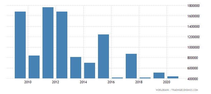 west bank and gaza net bilateral aid flows from dac donors czech republic current us$ wb data