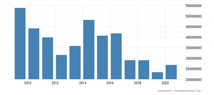 west bank and gaza net bilateral aid flows from dac donors european commission current us$ wb data