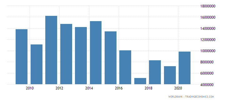west bank and gaza net bilateral aid flows from dac donors finland current us$ wb data