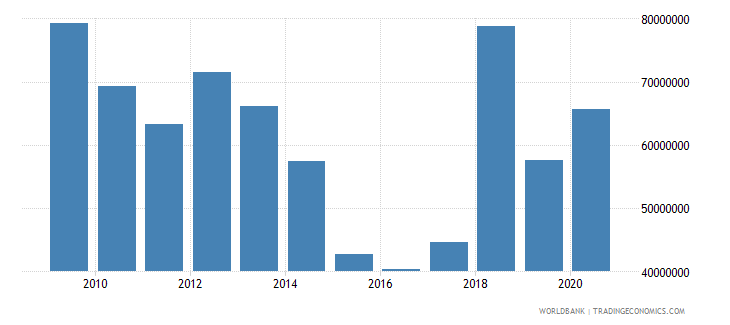 west bank and gaza net bilateral aid flows from dac donors france current us$ wb data