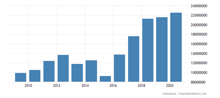 west bank and gaza net bilateral aid flows from dac donors germany current us$ wb data