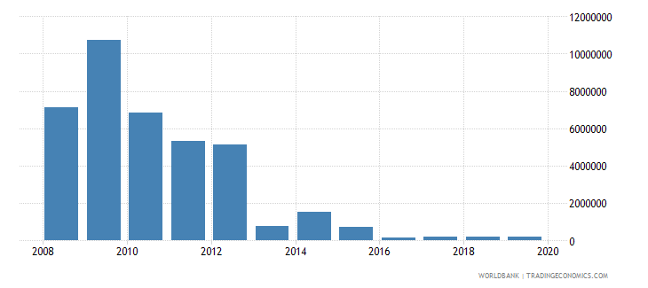 west bank and gaza net bilateral aid flows from dac donors greece current us$ wb data