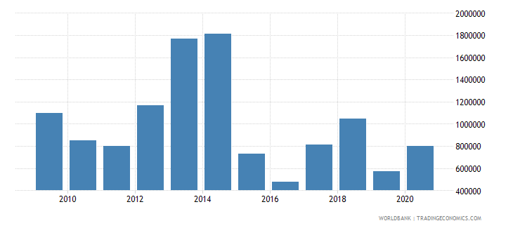 west bank and gaza net bilateral aid flows from dac donors iceland current us$ wb data