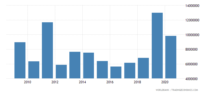 west bank and gaza net bilateral aid flows from dac donors ireland current us$ wb data