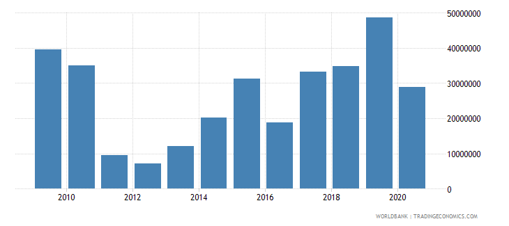 west bank and gaza net bilateral aid flows from dac donors italy current us$ wb data