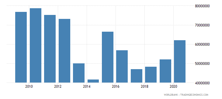 west bank and gaza net bilateral aid flows from dac donors japan current us$ wb data