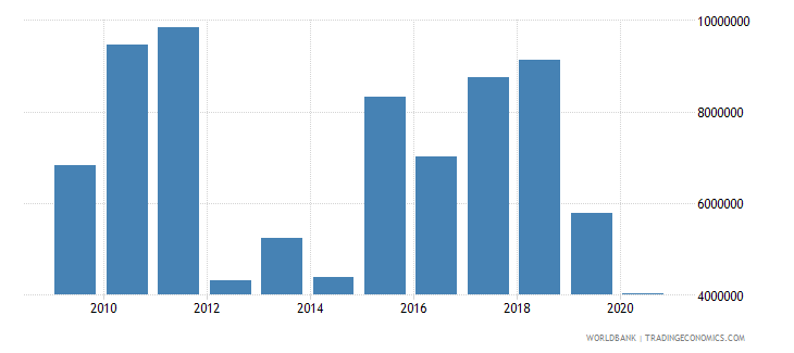 west bank and gaza net bilateral aid flows from dac donors luxembourg current us$ wb data
