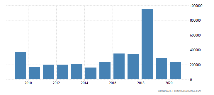west bank and gaza net bilateral aid flows from dac donors slovenia current us$ wb data