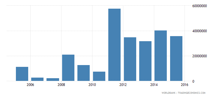 west bank and gaza net investment in nonfinancial assets current lcu wb data