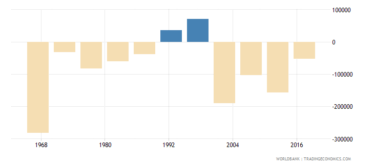 west bank and gaza net migration wb data