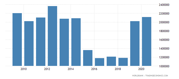 west bank and gaza net official flows from un agencies unfpa current us$ wb data