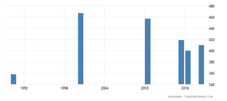 west bank and gaza number of deaths ages 5 14 years wb data